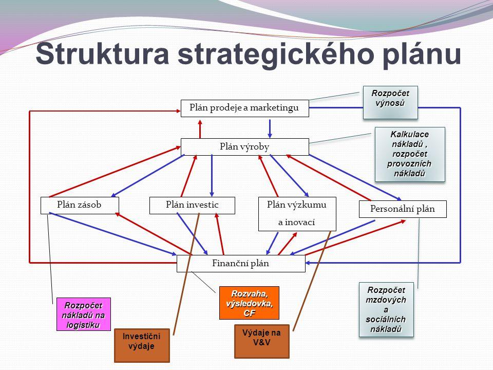 Plán prodeje a marketingu Plán výroby Plán investic Personální plán Plán výzkumu a inovací Plán zásob Finanční plán Rozpočet výnosů Kalkulace nákladů, rozpočet provozních nákladů Rozpočet mzdových a sociálních nákladů Výdaje na V&V Rozvaha, výsledovka, CF Rozpočet nákladů na logistiku Investiční výdaje Struktura strategického plánu
