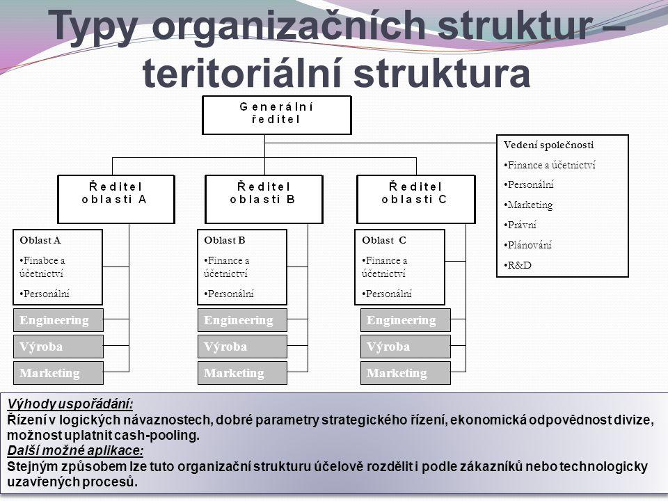 Vedení společnosti Finance a účetnictví Personální Marketing Právní Plánování R&D Engineering Výroba Marketing Oblast A Finabce a účetnictví Personáln