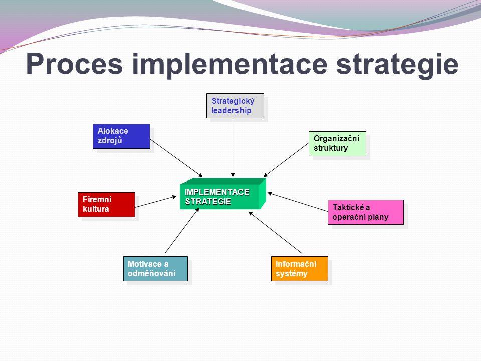IMPLEMENTACE STRATEGIE Strategický leadership Organizační struktury Taktické a operační plány Informační systémy Motivace a odměňování Firemní kultura Alokace zdrojů Proces implementace strategie