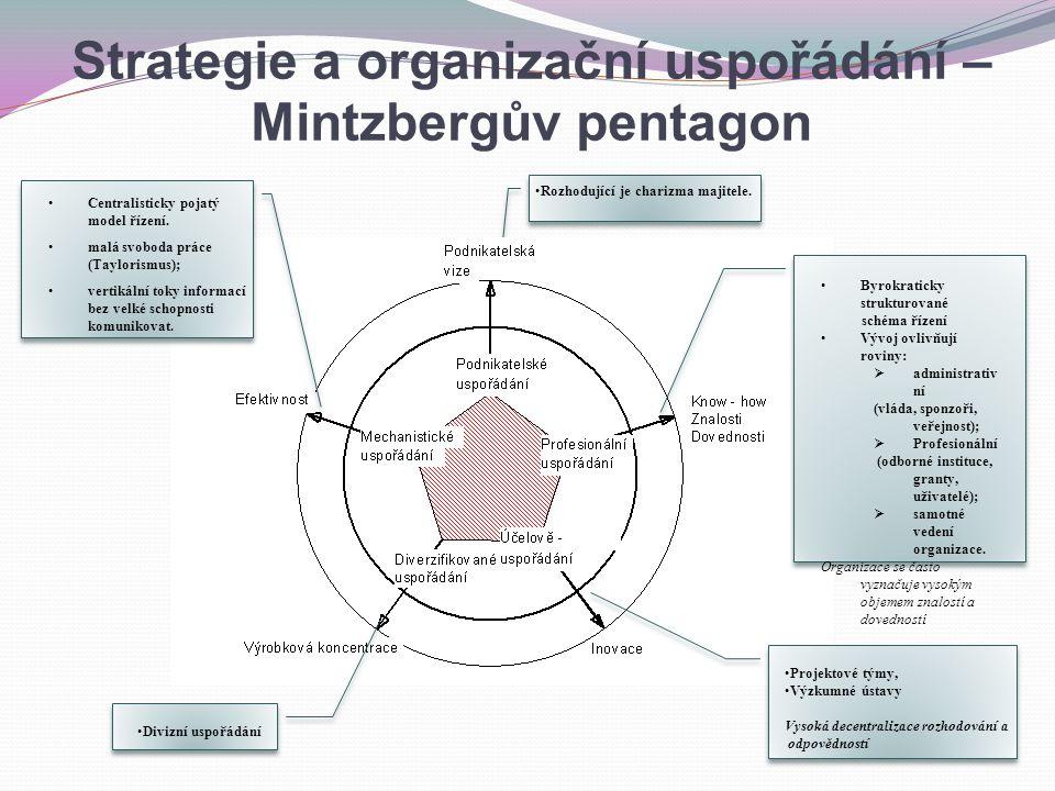 Rozhodující je charizma majitele. Centralisticky pojatý model řízení. malá svoboda práce (Taylorismus); vertikální toky informací bez velké schopnosti