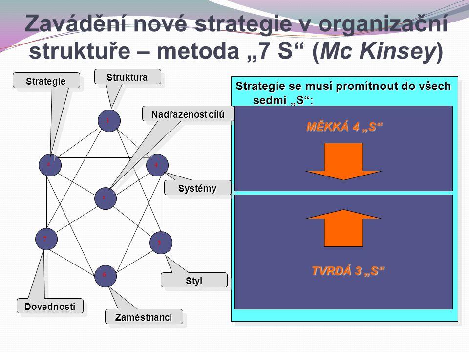 """Strategie se musí promítnout do všech sedmi """"S : 1.- dlouhodobé cíle musí být sdíleny všemi pracovníky; 2.- strategie musí být implementována do všech funkčních útvarů; 3.- organizační vazby musí odpovídat zvolené strategii; 4.- implementace strategie se opírá o systémovou podporu procesů; 5.- management musí vytvářet motivační prostředí; 6.- zaměstnanci musí být správně kvalifikováni a alokováni; 7.- vysoká úroveň zajišťování klíčových aktivit v organizaci."""