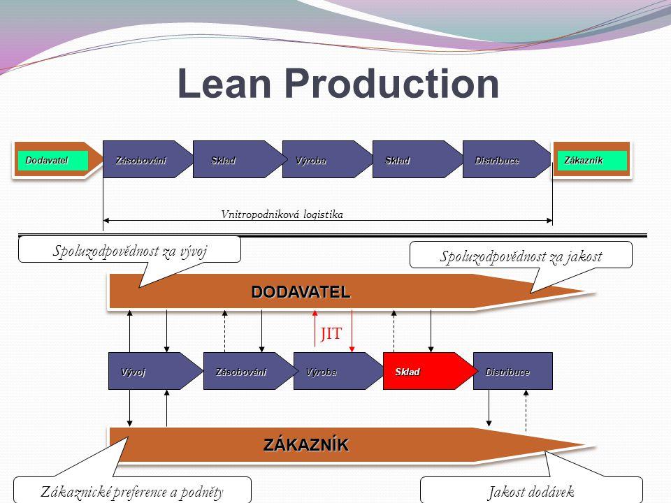 DodavatelZásobováníSkladVýrobaSkladDistribuceZákazník Vnitropodniková logistika DistribuceVýrobaSkladZásobováníVývoj DODAVATEL ZÁKAZNÍK JIT Spoluzodpovědnost za vývoj Spoluzodpovědnost za jakost Zákaznické preference a podněty Jakost dodávek Lean Production