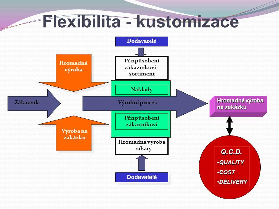 Hromadná výroba Výroba na zakázku Náklady Přizpůsobení zákazníkovi - sortiment Hromadná výroba - rabaty Přizpůsobení zákazníkovi Dodavatelé Zákazník Hromadná výroba na zakázku Výrobní proces Q.C.D.