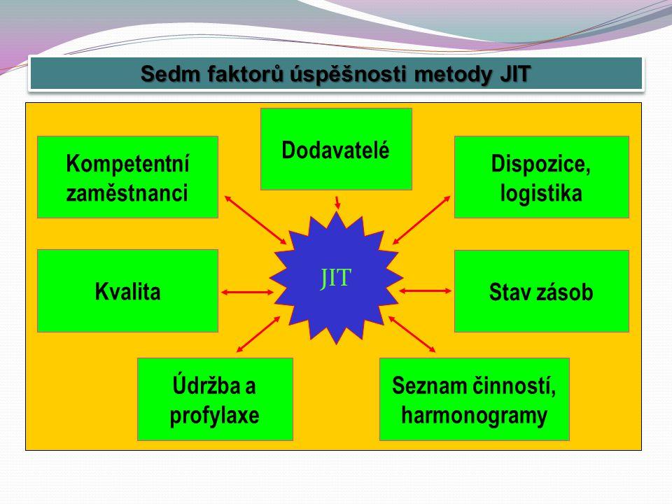 Dodavatelé Údržba a profylaxe Dispozice, logistika Stav zásob Seznam činností, harmonogramy Kvalita Kompetentní zaměstnanci JIT Sedm faktorů úspěšnosti metody JIT