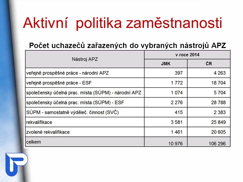 Aktivní politika zaměstnanosti Počet uchazečů zařazených do vybraných nástrojů APZ
