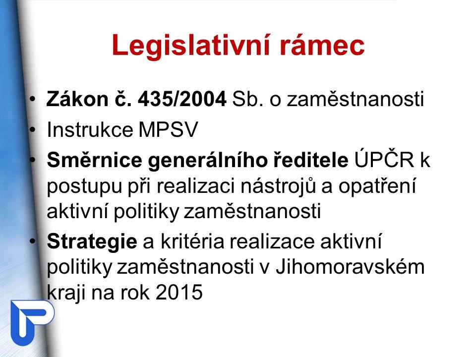 Legislativní rámec Zákon č. 435/2004 Sb. o zaměstnanosti Instrukce MPSV Směrnice generálního ředitele ÚPČR k postupu při realizaci nástrojů a opatření