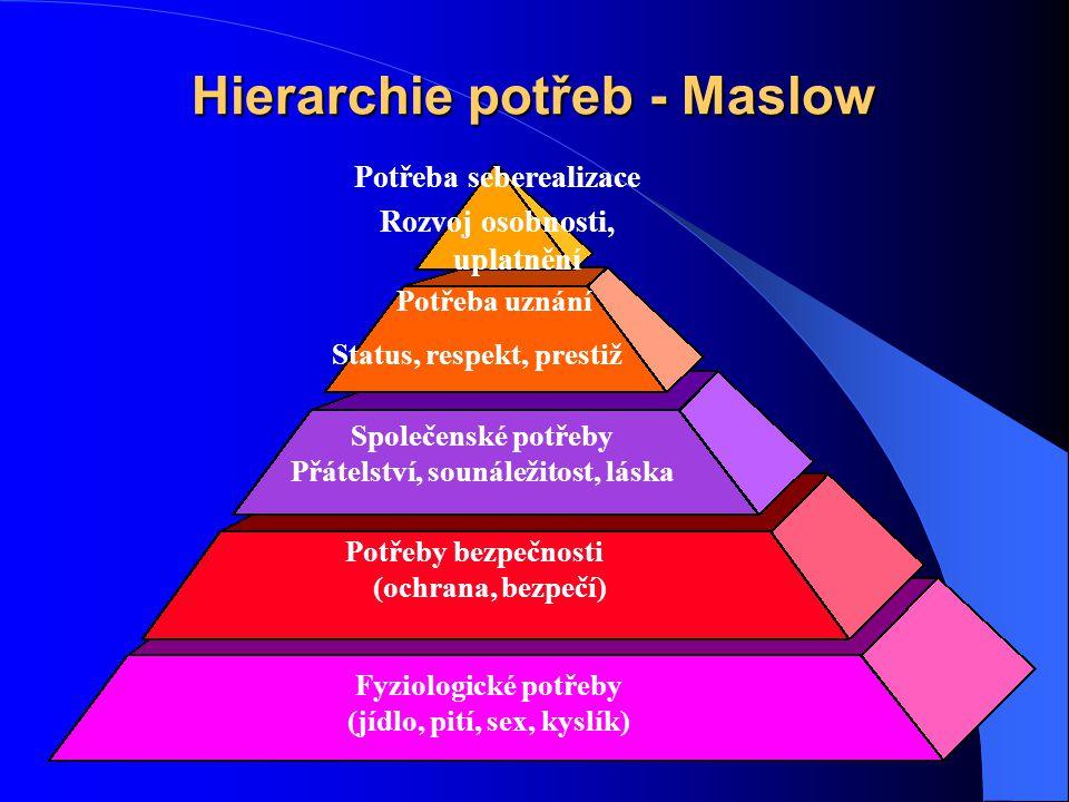 Hierarchie potřeb - Maslow Potřeba seberealizace Rozvoj osobnosti, uplatnění Potřeba uznání Status, respekt, prestiž Společenské potřeby Přátelství, s