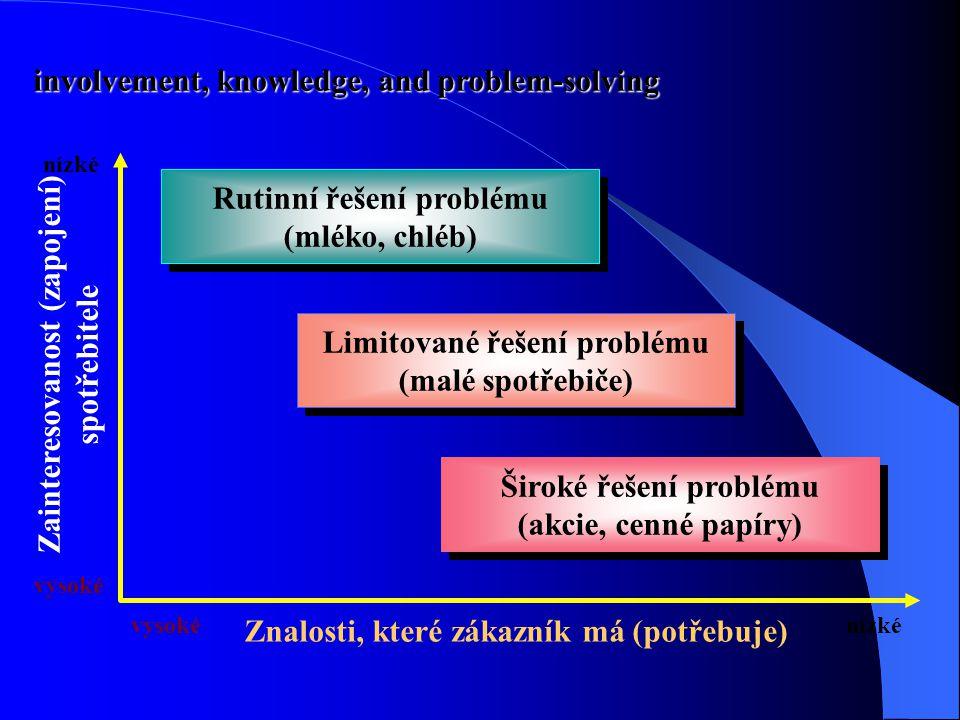 involvement, knowledge, and problem-solving Rutinní řešení problému (mléko, chléb) Rutinní řešení problému (mléko, chléb) Limitované řešení problému (