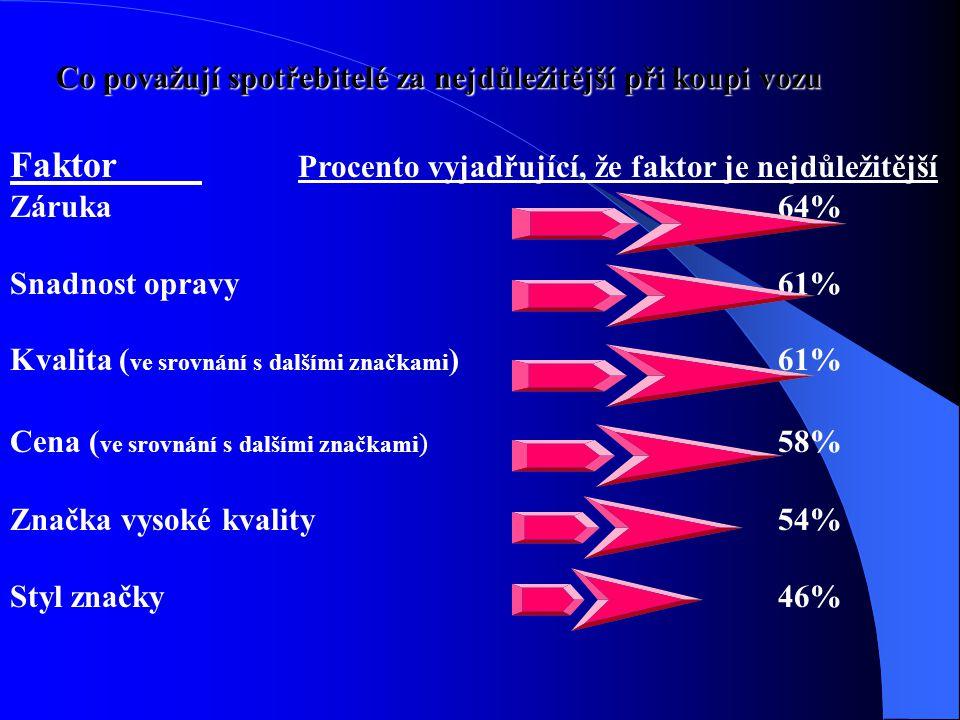 Co považují spotřebitelé za nejdůležitější při koupi vozu Faktor Procento vyjadřující, že faktor je nejdůležitější Záruka 64% Snadnost opravy 61% Kval