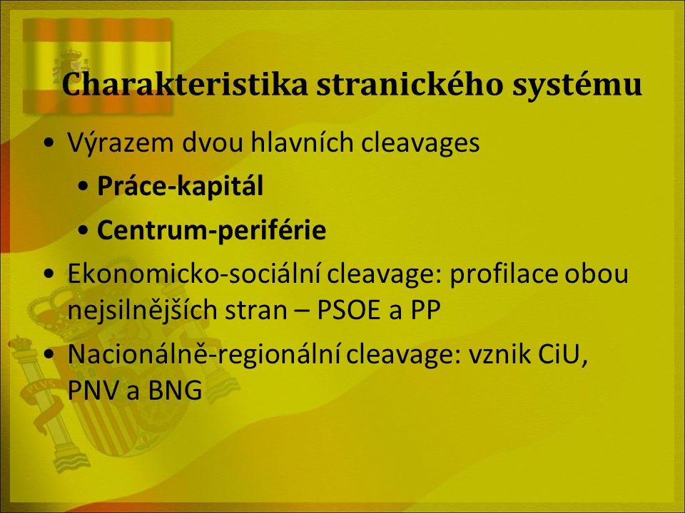 Charakteristika stranického systému Výrazem dvou hlavních cleavages Práce-kapitál Centrum-periférie Ekonomicko-sociální cleavage: profilace obou nejsi