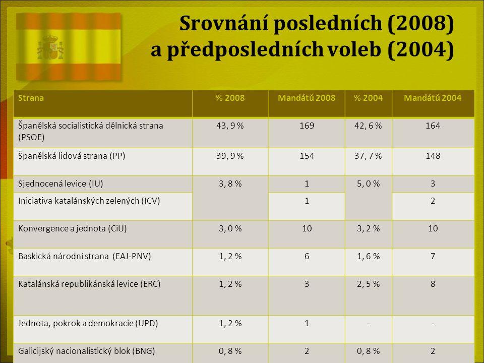 Srovnání posledních (2008) a předposledních voleb (2004) Strana% 2008Mandátů 2008% 2004Mandátů 2004 Španělská socialistická dělnická strana (PSOE) 43,
