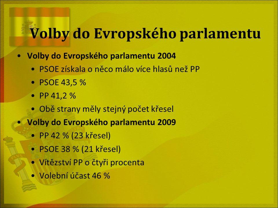 Volby do Evropského parlamentu Volby do Evropského parlamentu 2004 PSOE získala o něco málo více hlasů než PP PSOE 43,5 % PP 41,2 % Obě strany měly st