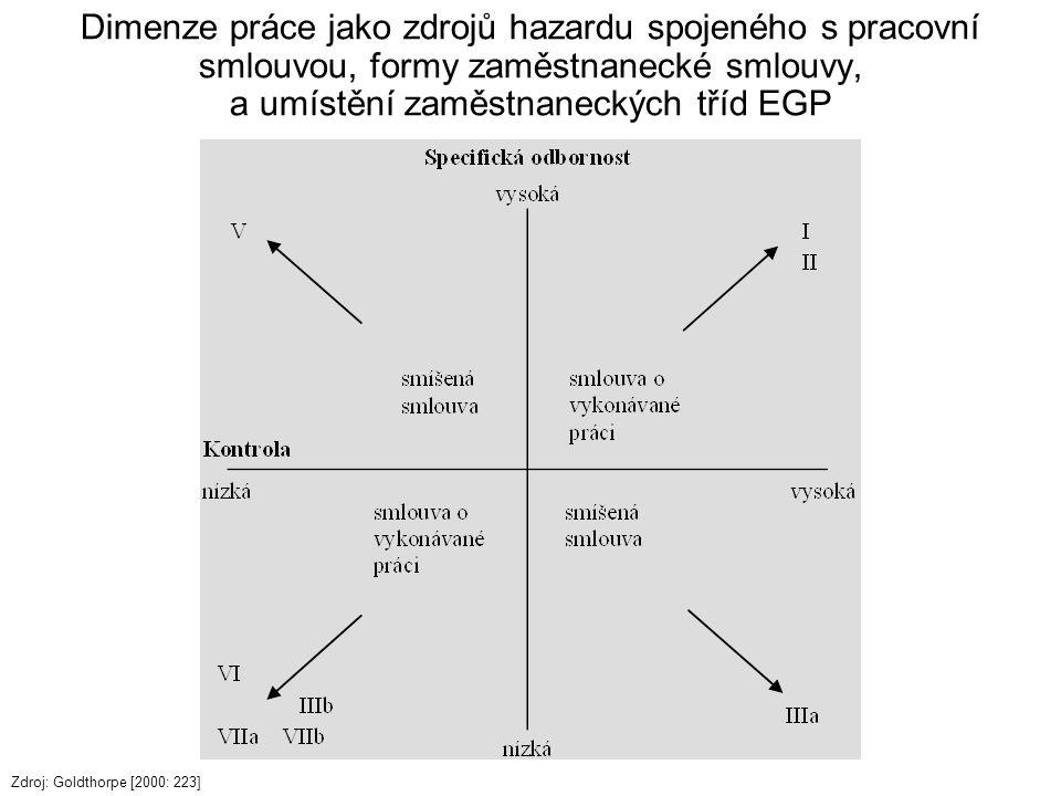 Dimenze práce jako zdrojů hazardu spojeného s pracovní smlouvou, formy zaměstnanecké smlouvy, a umístění zaměstnaneckých tříd EGP Zdroj: Goldthorpe [2000: 223]