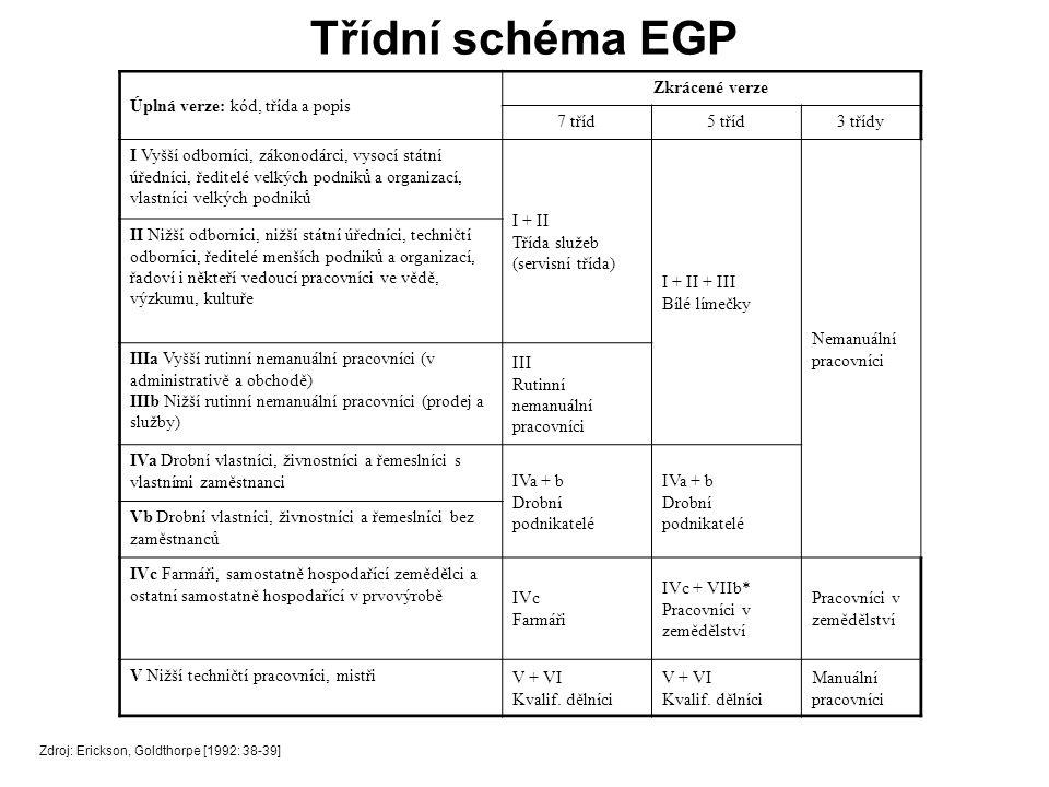 Třídní schéma EGP Zdroj: Erickson, Goldthorpe [1992: 38-39] Úplná verze: kód, třída a popis Zkrácené verze 7 tříd5 tříd3 třídy I Vyšší odborníci, zákonodárci, vysocí státní úředníci, ředitelé velkých podniků a organizací, vlastníci velkých podniků I + II Třída služeb (servisní třída) I + II + III Bílé límečky Nemanuální pracovníci II Nižší odborníci, nižší státní úředníci, techničtí odborníci, ředitelé menších podniků a organizací, řadoví i někteří vedoucí pracovníci ve vědě, výzkumu, kultuře IIIa Vyšší rutinní nemanuální pracovníci (v administrativě a obchodě) IIIb Nižší rutinní nemanuální pracovníci (prodej a služby) III Rutinní nemanuální pracovníci IVa Drobní vlastníci, živnostníci a řemeslníci s vlastními zaměstnanci IVa + b Drobní podnikatelé Vb Drobní vlastníci, živnostníci a řemeslníci bez zaměstnanců IVc Farmáři, samostatně hospodařící zemědělci a ostatní samostatně hospodařící v prvovýrobě IVc Farmáři IVc + VIIb* Pracovníci v zemědělství Pracovníci v zemědělství V Nižší techničtí pracovníci, mistři V + VI Kvalif.