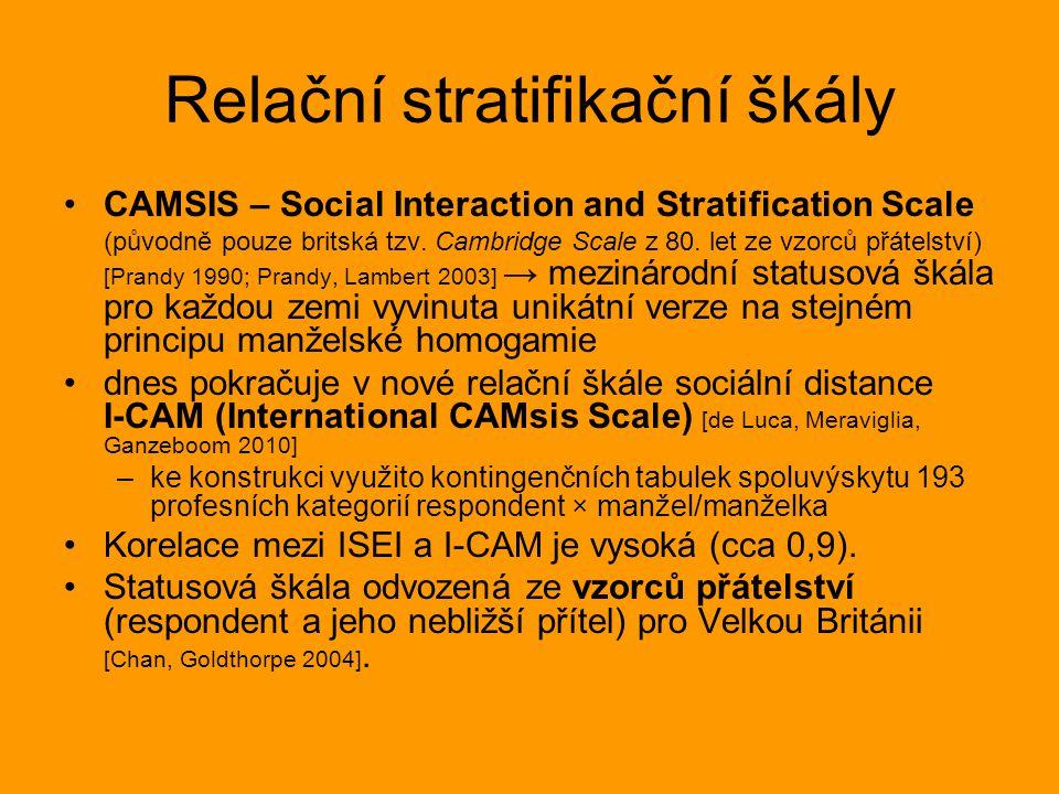 Relační stratifikační škály CAMSIS – Social Interaction and Stratification Scale (původně pouze britská tzv.
