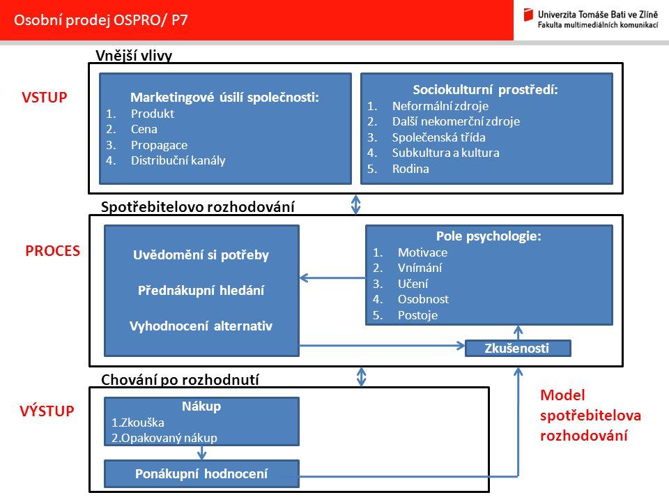 Osobní prodej OSPRO/ P7 Uvědomění si potřeby Přednákupní hledání Vyhodnocení alternativ Pole psychologie: 1.Motivace 2.Vnímání 3.Učení 4.Osobnost 5.Po