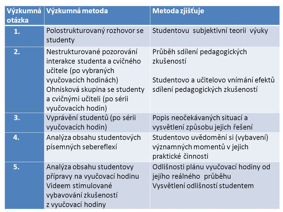 Výzkumná otázka Výzkumná metodaMetoda zjišťuje 1. Polostrukturovaný rozhovor se studenty Studentovu subjektivní teorii výuky 2.Nestrukturované pozorov