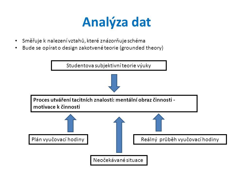 Analýza dat Studentova subjektivní teorie výuky Proces utváření tacitních znalostí: mentální obraz činnosti - motivace k činnosti Plán vyučovací hodin