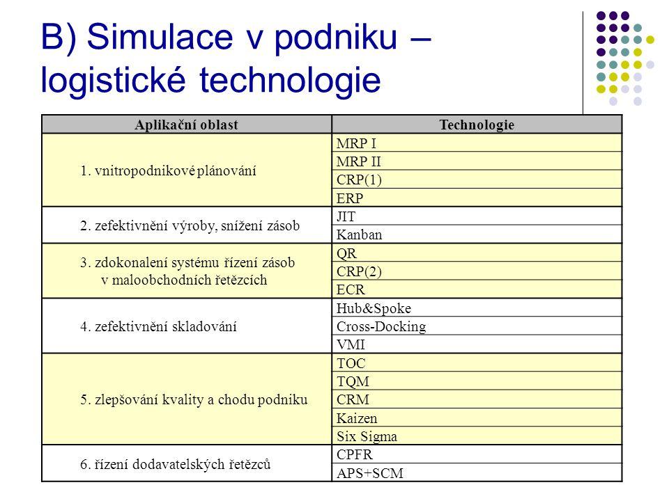 B) Simulace v podniku – logistické technologie Aplikační oblastTechnologie 1.
