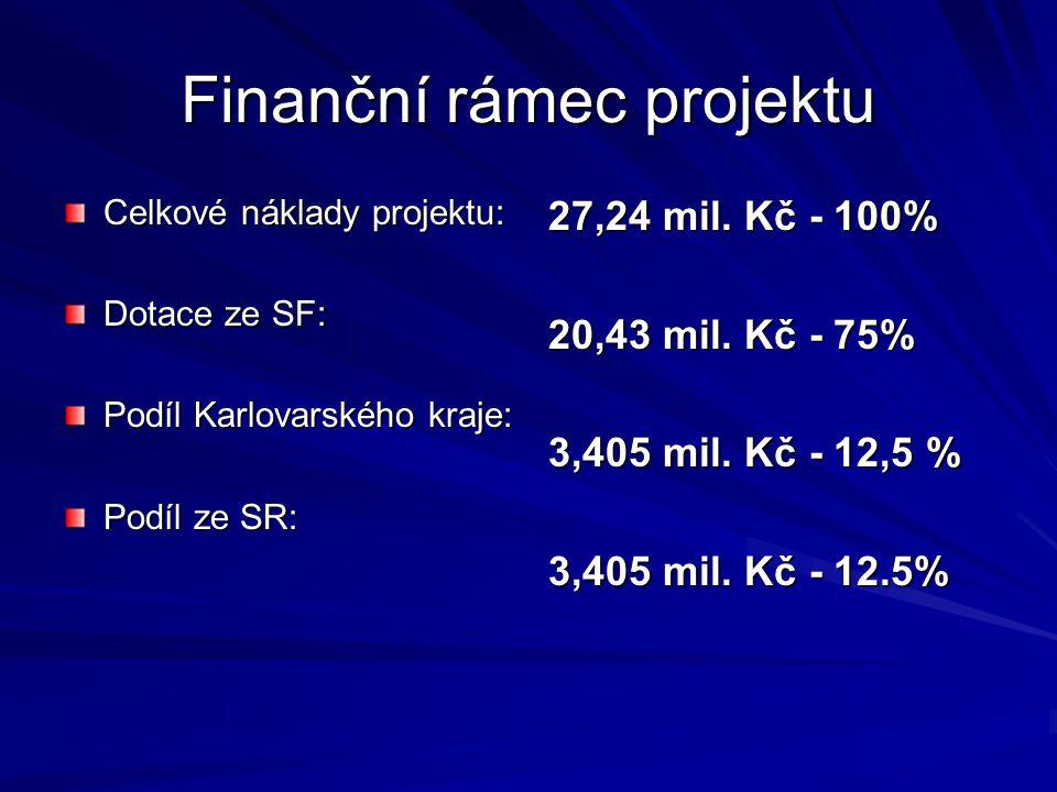 Finanční rámec projektu Celkové náklady projektu: Dotace ze SF: Podíl Karlovarského kraje: Podíl ze SR: 27,24 mil. Kč - 100% 20,43 mil. Kč - 75% 3,405
