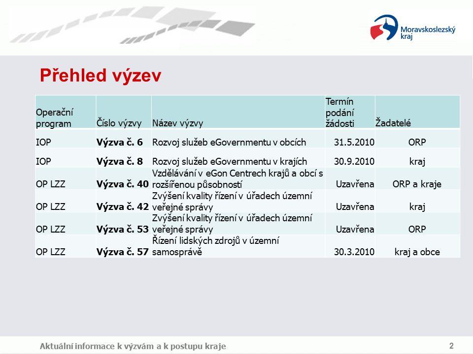 Přehled výzev Operační programČíslo výzvyNázev výzvy Termín podání žádostiŽadatelé IOPVýzva č.