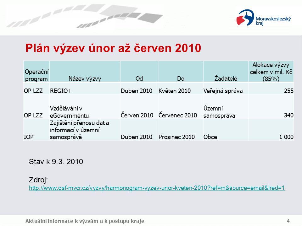 Plán výzev únor až červen 2010 Aktuální informace k výzvám a k postupu kraje 4 Operační programNázev výzvyOdDoŽadatelé Alokace výzvy celkem v mil.