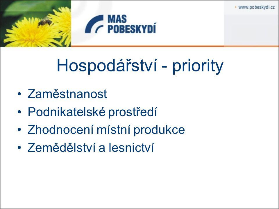 Společnost – strategický cíl Zvýšit spokojenost místních obyvatel s životními podmínkami a s kvalitou života v Pobeskydí.