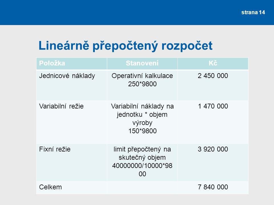 Lineárně přepočtený rozpočet strana 14 PoložkaStanoveníKč Jednicové nákladyOperativní kalkulace 250*9800 2 450 000 Variabilní režieVariabilní náklady