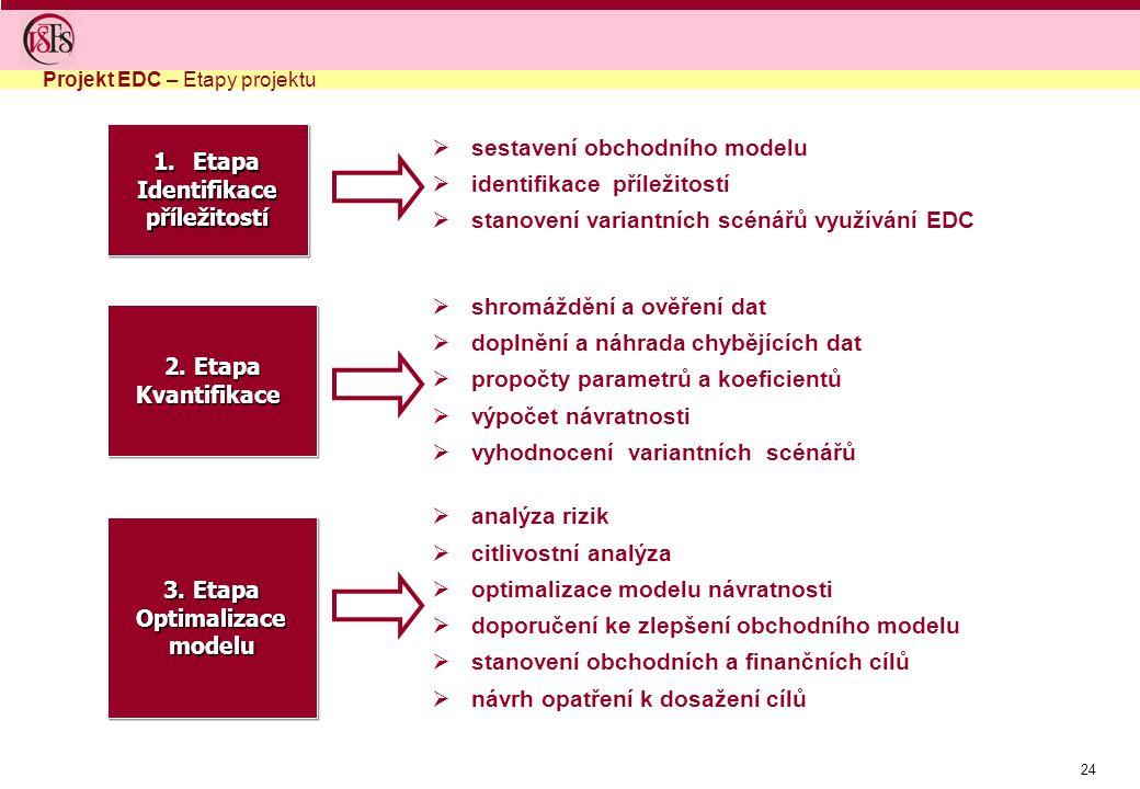 24  sestavení obchodního modelu  identifikace příležitostí  stanovení variantních scénářů využívání EDC  shromáždění a ověření dat  doplnění a náhrada chybějících dat  propočty parametrů a koeficientů  výpočet návratnosti  vyhodnocení variantních scénářů  analýza rizik  citlivostní analýza  optimalizace modelu návratnosti  doporučení ke zlepšení obchodního modelu  stanovení obchodních a finančních cílů  návrh opatření k dosažení cílů 1.Etapa Identifikacepříležitostí 2.