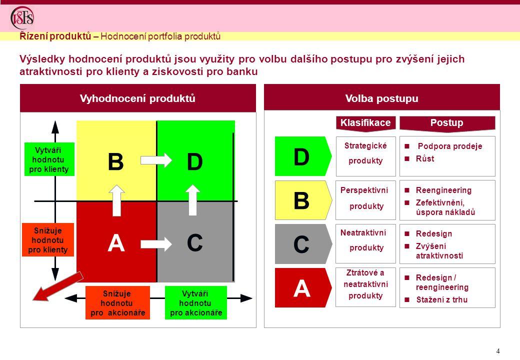 4 Vyhodnocení produktůVolba postupu Výsledky hodnocení produktů jsou využity pro volbu dalšího postupu pro zvýšení jejich atraktivnosti pro klienty a ziskovosti pro banku D B C A Klasifikace Strategické produkty Postup Podpora prodeje Růst Perspektivní produkty Neatraktivní produkty Ztrátové a neatraktivní produkty Reengineering Zefektivnění, úspora nákladů Redesign Zvýšení atraktivnosti C D Vytváří hodnotu pro klienty Snižuje hodnotu pro klienty Vytváří hodnotu pro akcionáře Snižuje hodnotu pro akcionáře A B Redesign / reengineering Stažení z trhu Řízení produktů – Hodnocení portfolia produktů