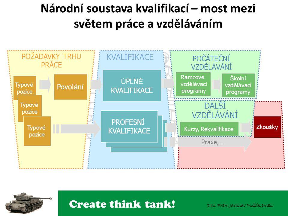 Create think tank! Doc. PhDr. Jaroslav Mužík DrSc. POŽADAVKY TRHU PRÁCE KVALIFIKACE POČÁTEČNÍ VZDĚLÁVÁNÍ DALŠÍ VZDĚLÁVÁNÍ Zkou š ky DÍLČÍ KVALIFIKACE