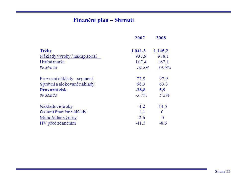 Strana 22 Finanční plán – Shrnutí Tržby 1 041,3 1 145,2 Náklady výroby / nákup zboží 933,9 978,1 Hrubá marže 107,4 167,1 % Marže 10,3% 14,6% Provozní náklady – segment 77,997,9 Správní a alokované náklady 68,363,3 Provozní zisk-38,85,9 % Marže-3,7%5,2% Nákladové úroky 4,2 14,5 Ostatní finanční náklady 1,1 0 Mimořádné výnosy 2,6 0 HV před zdaněním-41,5-8,6 2007 2008