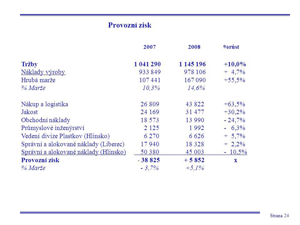 Strana 24 Provozní zisk 2007 2008 %růst Tržby Náklady výroby Hrubá marže % Marže Nákup a logistika Jakost Obchodní náklady Průmyslové inženýrství Vedení divize Plastkov (Hlinsko) Správní a alokované náklady (Liberec) Správní a alokované náklady (Hlinsko) Provozní zisk % Marže 1 041 290 1 145 196+10,0% 933 849 978 106+ 4,7% 107 441 167 090+55,5% 10,3% 14,6% 26 809 43 822+63,5% 24 169 31 477+30,2% 18 573 13 990- 24,7% 2 125 1 992- 6,3% 6 270 6 626+ 5,7% 17 940 18 328+ 2,2% 50 380 45 003- 10,5% - 38 825 + 5 852 x - 3,7% +5,1%