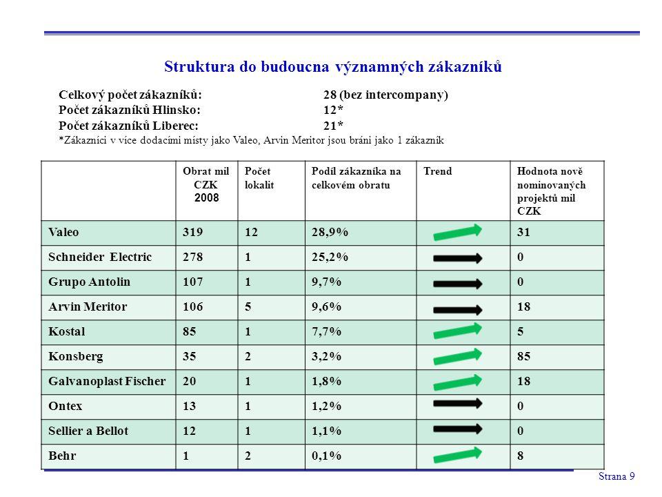 Strana 9 Struktura do budoucna významných zákazníků Obrat mil CZK 2008 Počet lokalit Podíl zákazníka na celkovém obratu TrendHodnota nově nominovaných projektů mil CZK Valeo3191228,9%31 Schneider Electric278125,2%0 Grupo Antolin10719,7%0 Arvin Meritor10659,6%18 Kostal8517,7%5 Konsberg3523,2%85 Galvanoplast Fischer2011,8%18 Ontex1311,2%0 Sellier a Bellot1211,1%0 Behr120,1%8 Celkový počet zákazníků:28 (bez intercompany) Počet zákazníků Hlinsko:12* Počet zákazníků Liberec:21* *Zákazníci v více dodacími místy jako Valeo, Arvin Meritor jsou bráni jako 1 zákazník