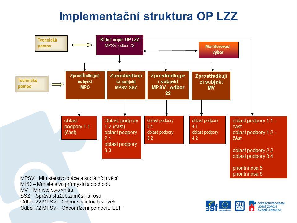 Řídící orgán OP LZZ MPSV, odbor 72 Monitorovací výbor Zprostředkují cí subjekt MPSV- SSZ Zprostředkujíc í subjekt MPSV - odbor 22 oblast podpory 1.1 -