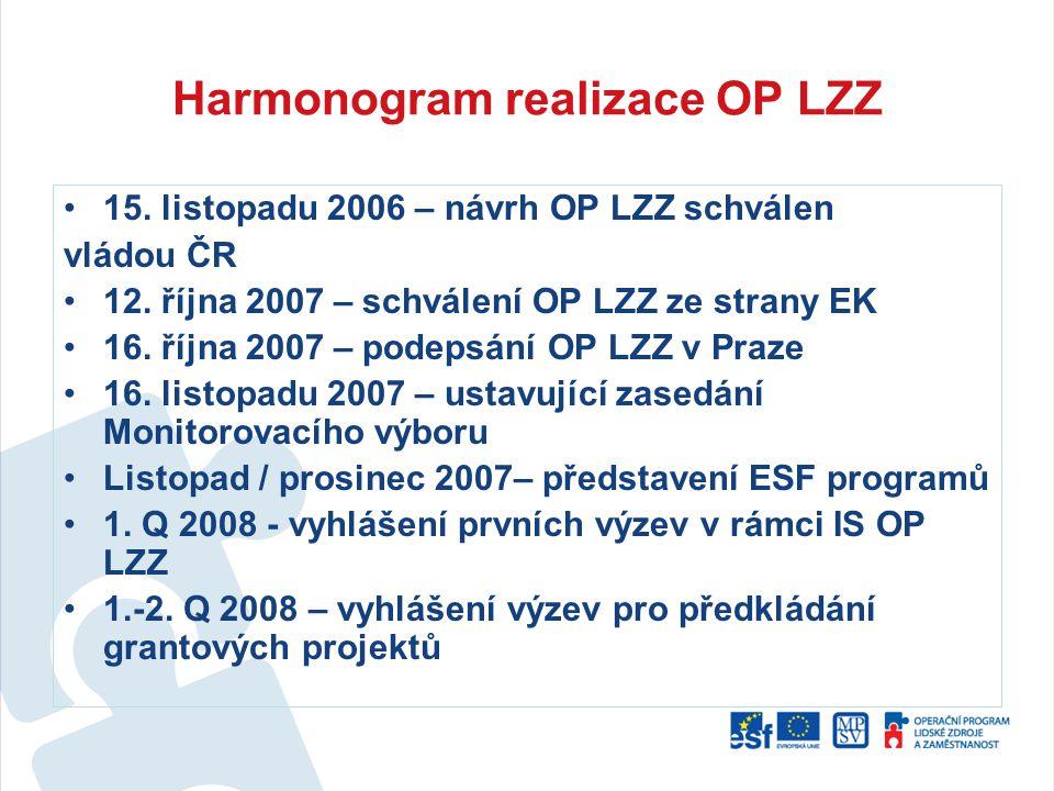 Harmonogram realizace OP LZZ 15. listopadu 2006 – návrh OP LZZ schválen vládou ČR 12. října 2007 – schválení OP LZZ ze strany EK 16. října 2007 – pode