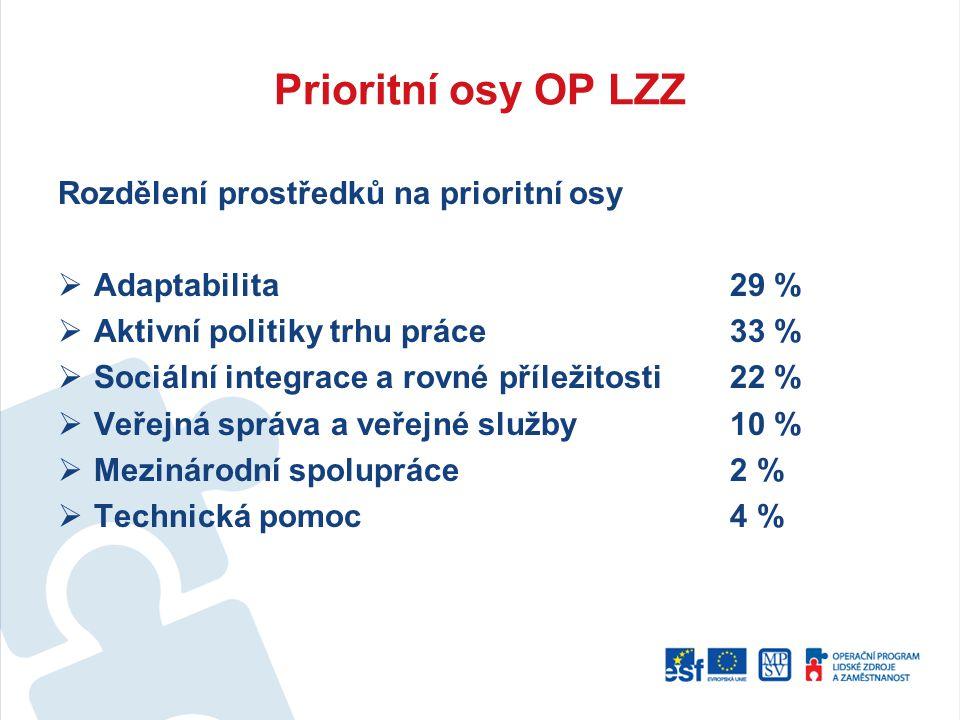 Prioritní osy OP LZZ Rozdělení prostředků na prioritní osy  Adaptabilita29 %  Aktivní politiky trhu práce33 %  Sociální integrace a rovné příležito