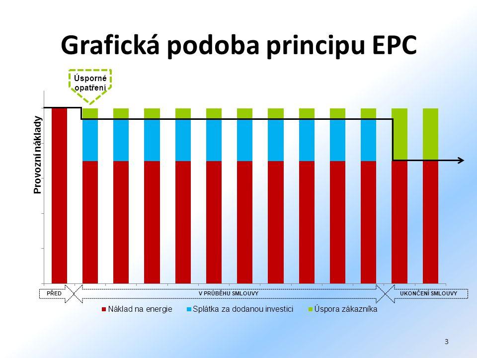 Grafická podoba principu EPC PŘEDV PRŮBĚHU SMLOUVYUKONČENÍ SMLOUVY Úsporné opatření 3