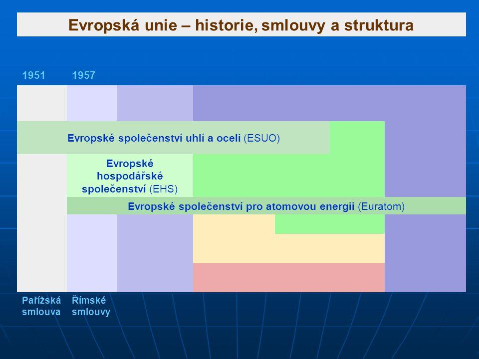 Evropská unie – historie, smlouvy a struktura 19511957 Evropské společenství uhlí a oceli (ESUO) Evropské hospodářské společenství (EHS) Evropské spol