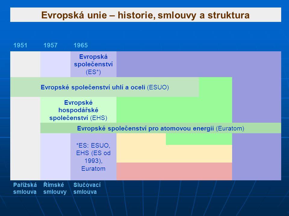 Evropská unie – historie, smlouvy a struktura 195119571965 Evropská společenství (ES*) Evropské společenství uhlí a oceli (ESUO) Evropské hospodářské