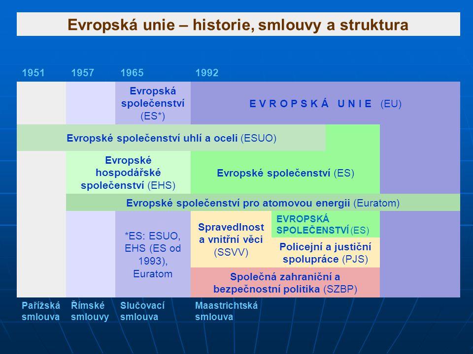 Evropská unie – historie, smlouvy a struktura 1951195719651992 Evropská společenství (ES*) E V R O P S K Á U N I E (EU) Evropské společenství uhlí a o