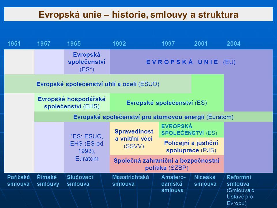 Evropská unie – historie, smlouvy a struktura 1951195719651992199720012004 Evropská společenství (ES*) E V R O P S K Á U N I E (EU) Evropské společens