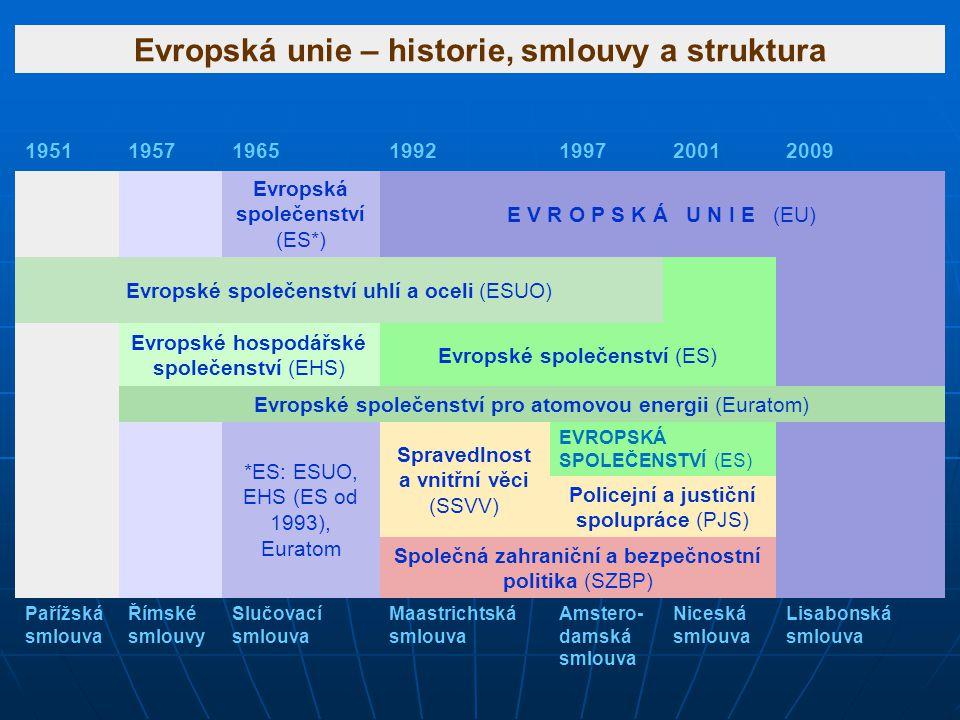 Evropská unie – historie, smlouvy a struktura 1951195719651992199720012009 Evropská společenství (ES*) E V R O P S K Á U N I E (EU) Evropské společens