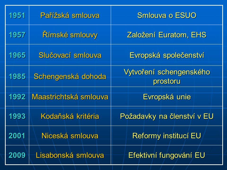 1951 Pařížská smlouva Smlouva o ESUO 1957 Římské smlouvy Založení Euratom, EHS 1965 Slučovací smlouva Evropská společenství 1985 Schengenská dohoda Vy