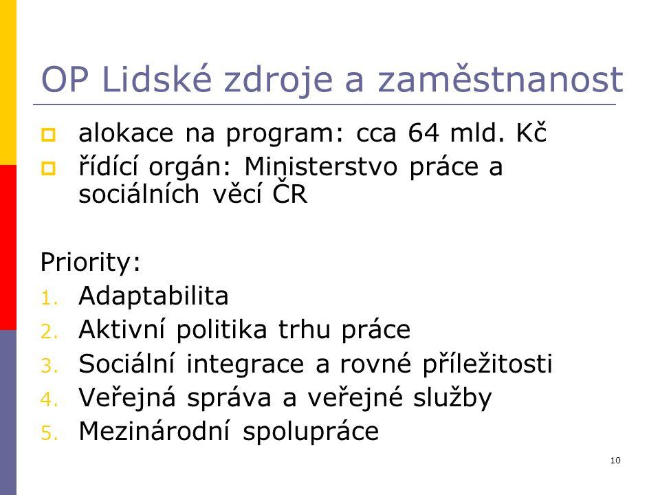 10 OP Lidské zdroje a zaměstnanost  alokace na program: cca 64 mld. Kč  řídící orgán: Ministerstvo práce a sociálních věcí ČR Priority: 1. Adaptabil