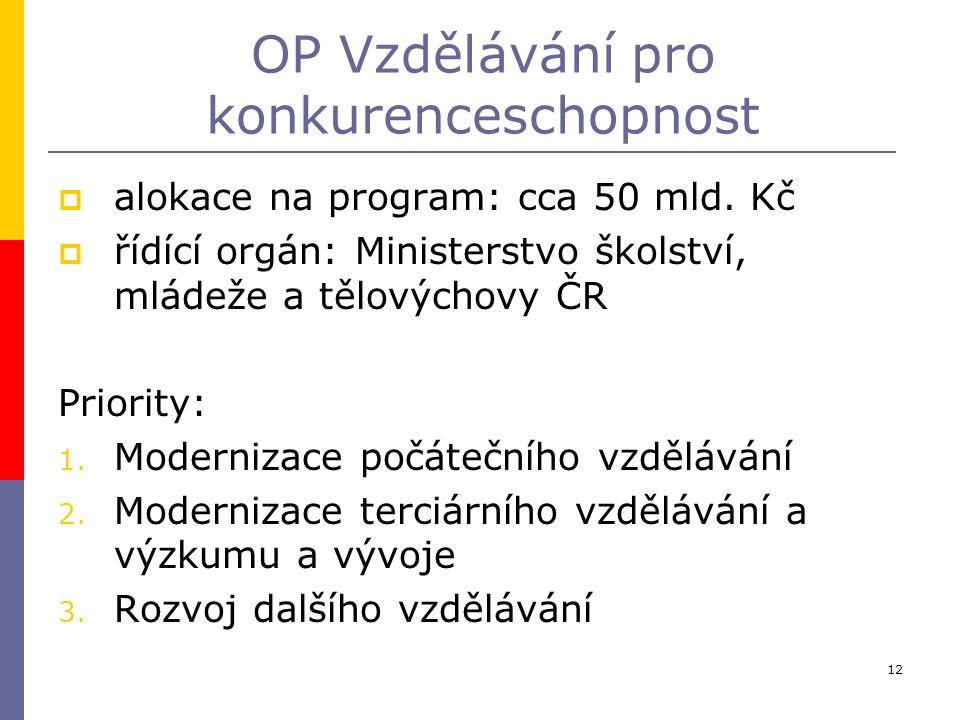 12 OP Vzdělávání pro konkurenceschopnost  alokace na program: cca 50 mld. Kč  řídící orgán: Ministerstvo školství, mládeže a tělovýchovy ČR Priority