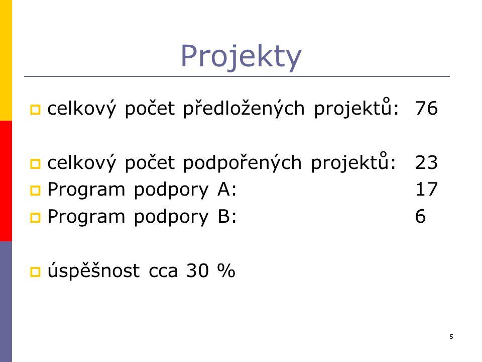 5 Projekty  celkový počet předložených projektů: 76  celkový počet podpořených projektů:23  Program podpory A: 17  Program podpory B: 6  úspěšnost cca 30 %