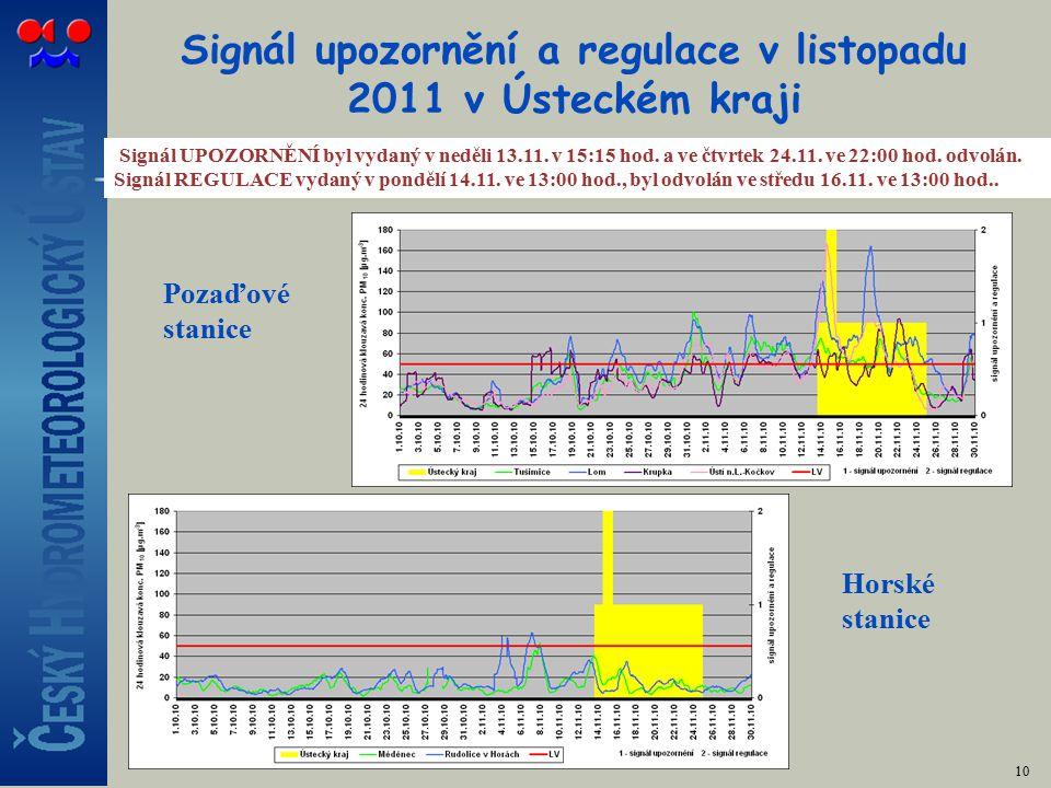 Signál upozornění a regulace v listopadu 2011 v Ústeckém kraji 10 Signál UPOZORNĚNÍ byl vydaný v neděli 13.11.