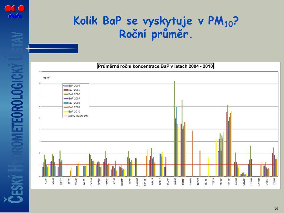 Kolik BaP se vyskytuje v PM 10 Roční průměr. 16