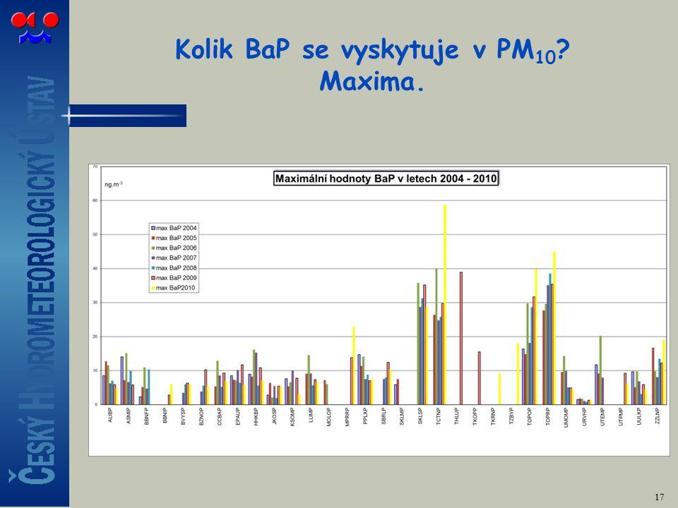 Kolik BaP se vyskytuje v PM 10 Maxima. 17